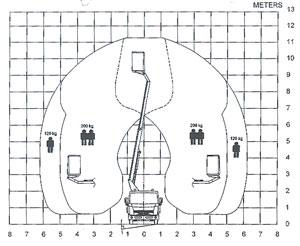 Martin - TB 110 Belastungsdiagram